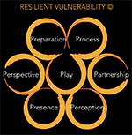 InterPlay Experts Presentations: Resilient Vulnerability© for Creative People in Risky Roles